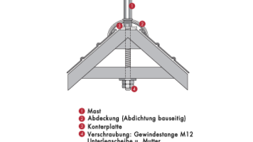 Firstbefestigung